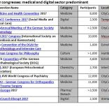 Overview of Major Congresses 2017