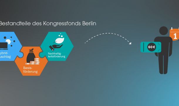 Infografik Kongressfonds Berlin