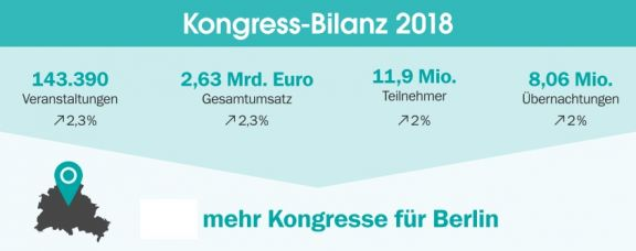 Kongress-Bilanz